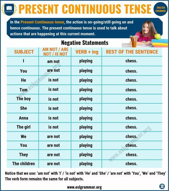 Grammar corner Present Continuous Tense: Definition & Useful Examples in English