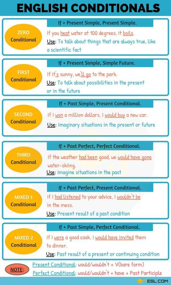 Grammar corner An Overview of the Conditionals in the English Sentence