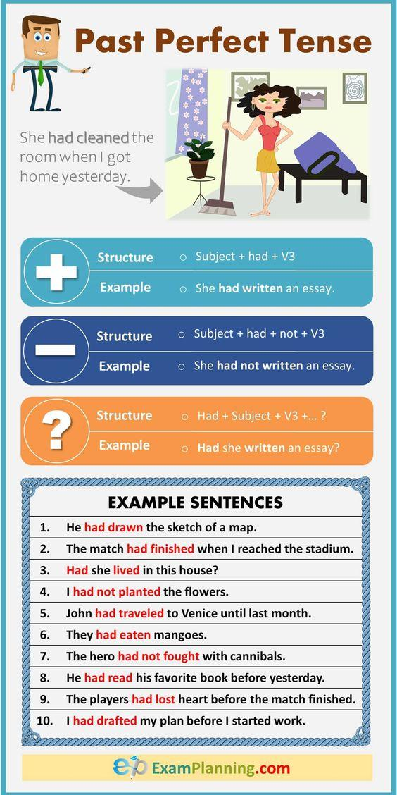 Grammar corner Past Perfect Tense (Structure & Examples)