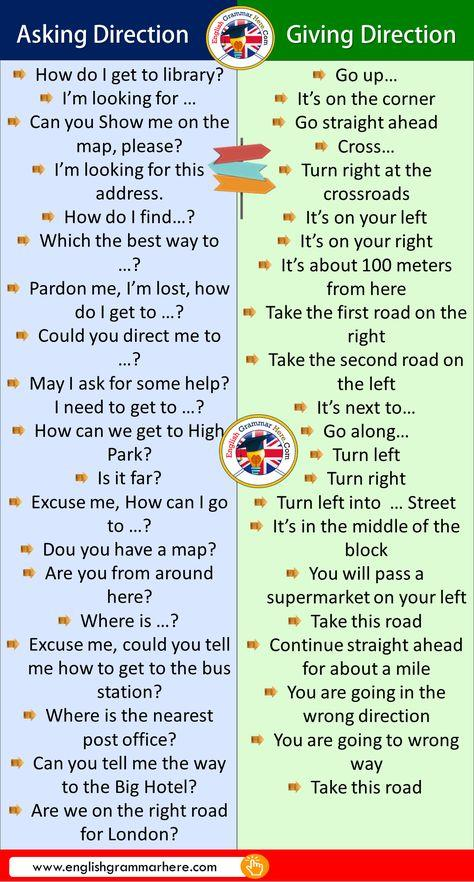 Grammar corner Phrases for Asking and Giving Directions in English