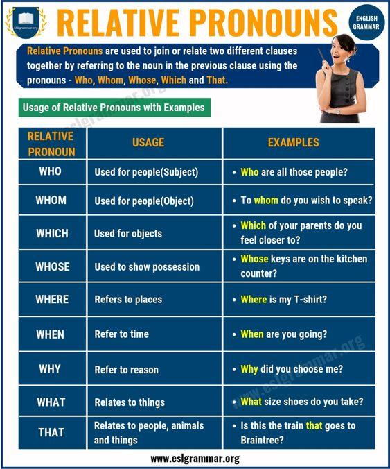Grammar corner Relative Pronouns: Definition, Rules & Useful Examples