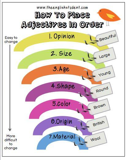 Grammar corner The Correct Order of Adjectives in English