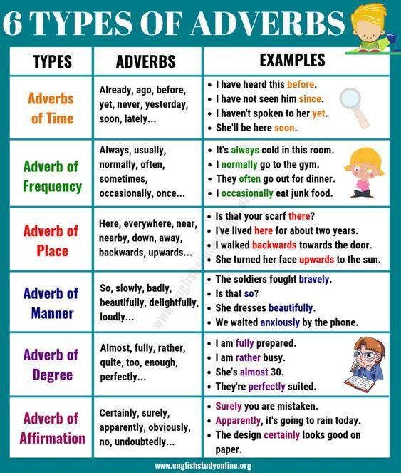 Grammar corner The Basic Types of Adverbs | Usage & Adverb Examples in English