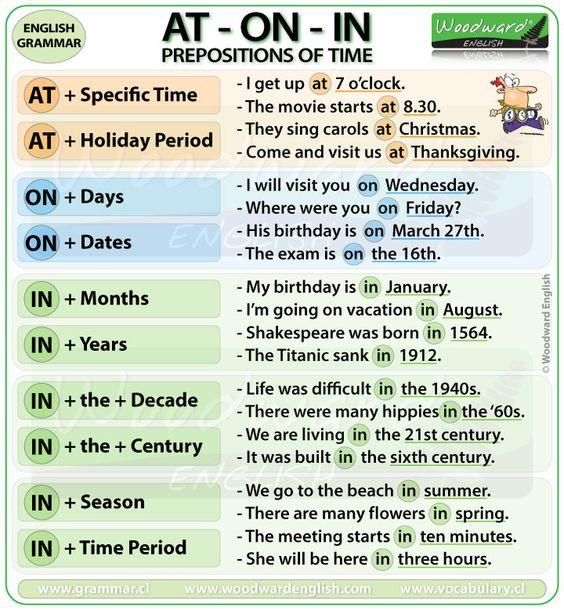 Grammar corner The Prepositions of Time: At, On & In