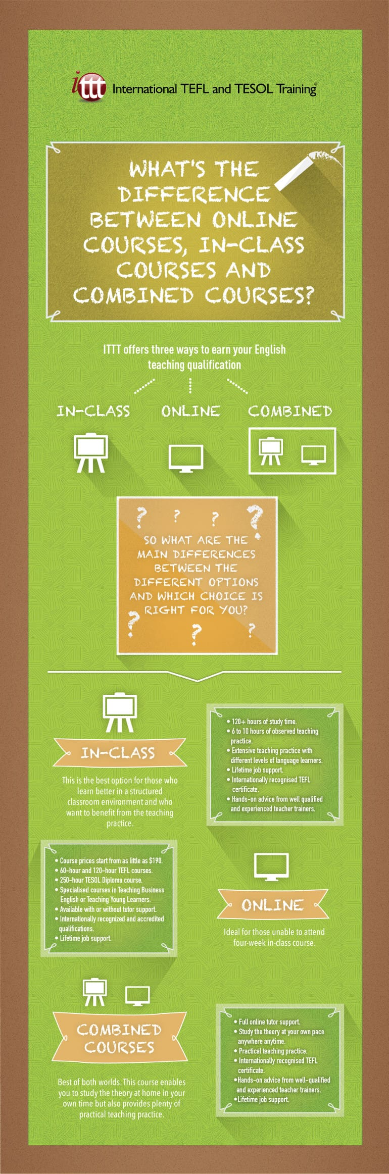 Whats the difference between online courses in class courses and infographic online in class tefl 1betcityfo Images