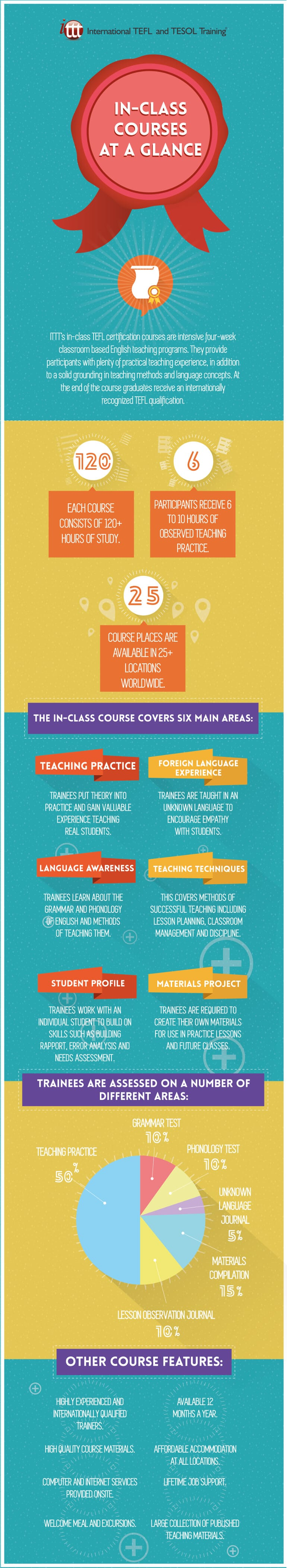 Infographic TEFL In-class Course