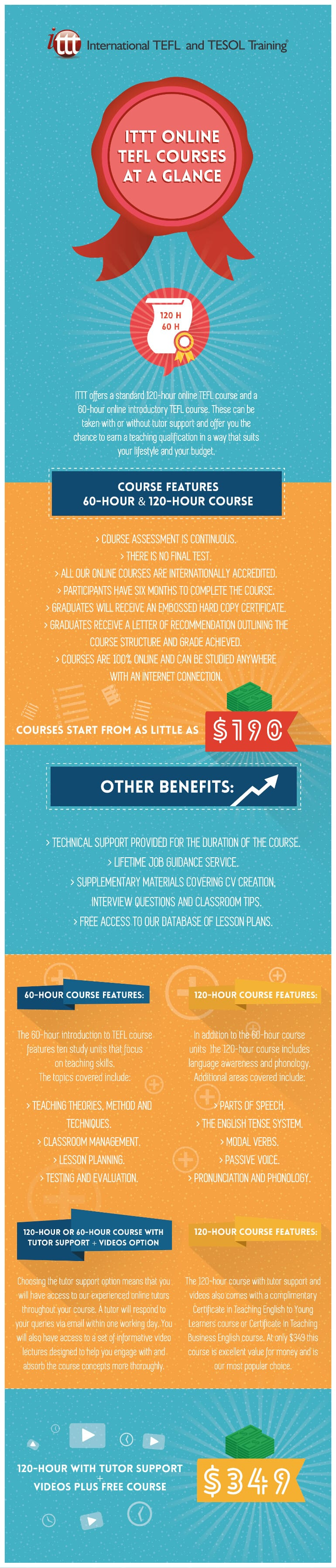 Infographic TEFL Online Course