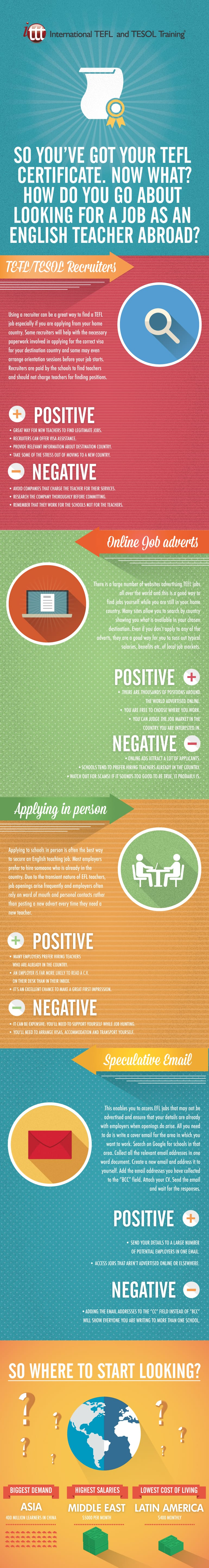 Infographic Find a job as an English Teacher
