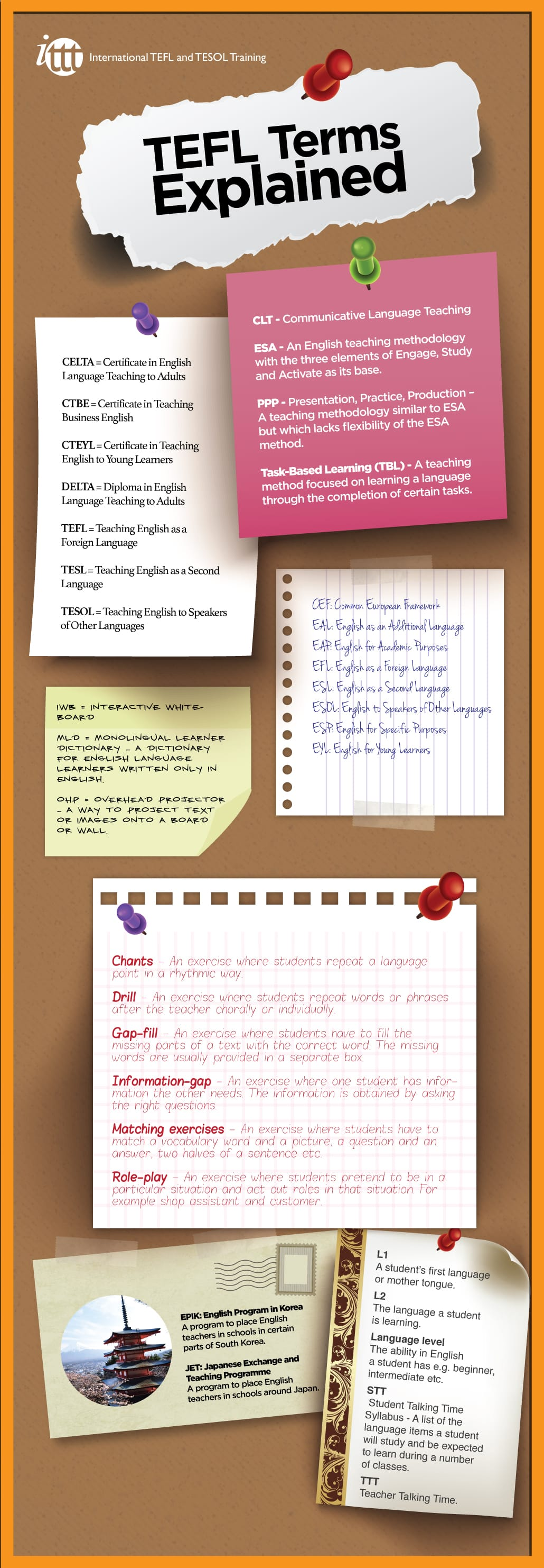 Infographic TEFL terms explained