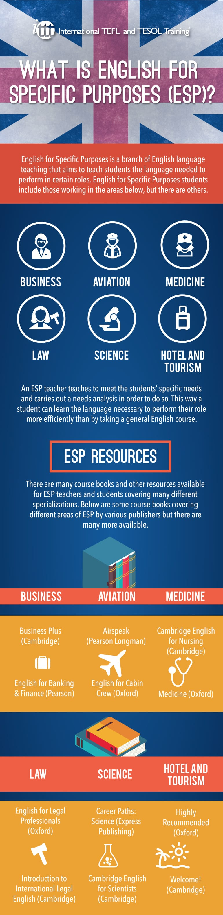Infographic What is English for Specific Purposes (ESP)?