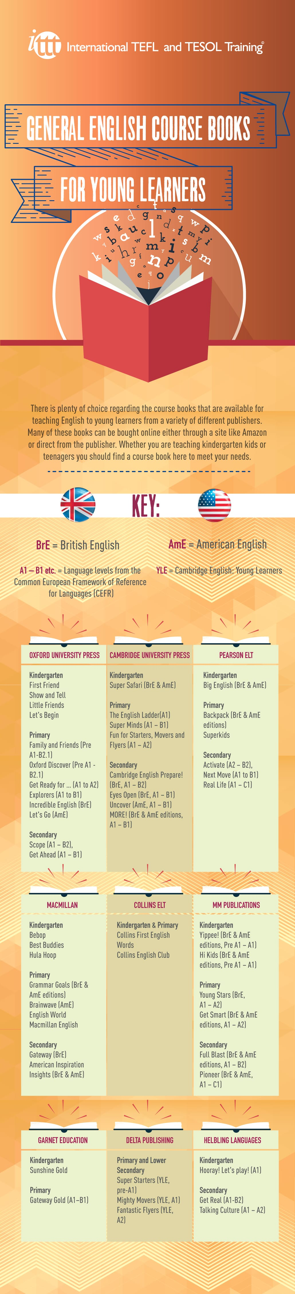 Infographic General English Course Books for Young Learners
