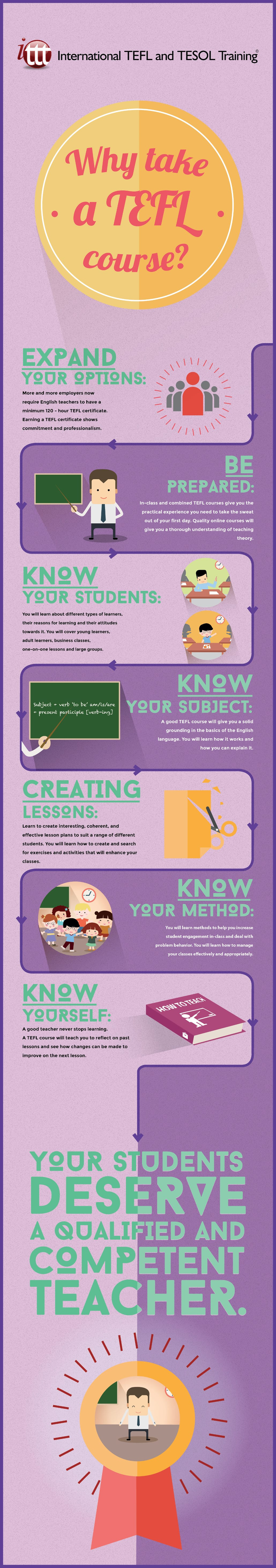 Infographic Why take a TEFL Course?